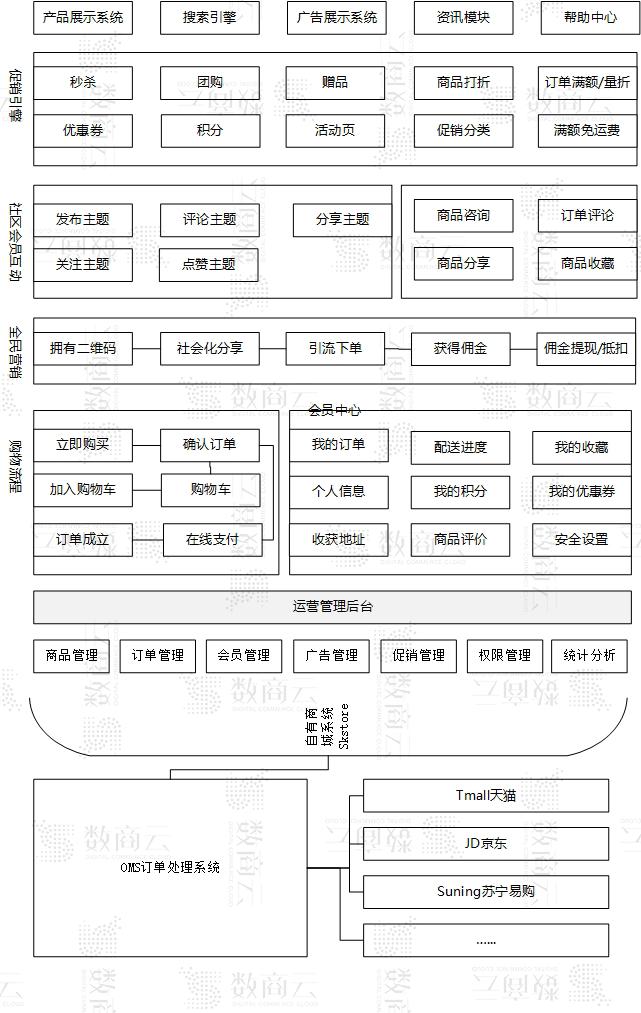 佛山B2C商城系统网站建设,一站式B2C电子商务平台架构流程