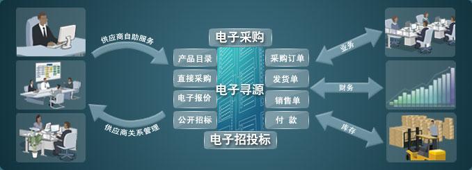 供应商管理系统为企业提供更全面采购链流程
