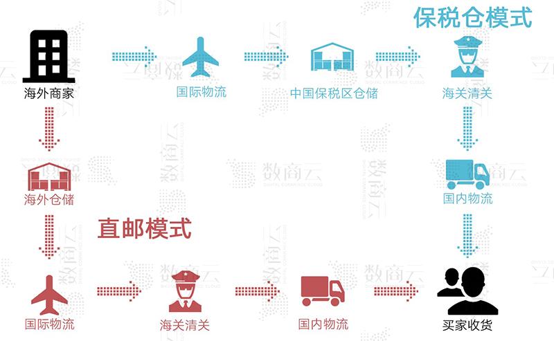 佛山进口跨境电子商务独立网站开发解决方案