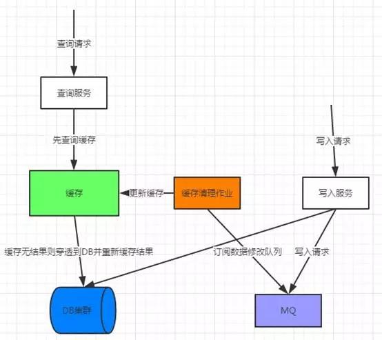 电子商务总结(八)如何构建一个小而精密的电子商务网站架构