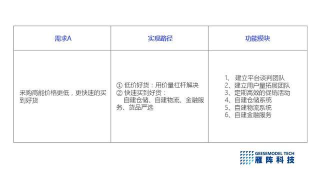 王海润:如果选择B2B3.0的道路,你必须承担平台的重量。