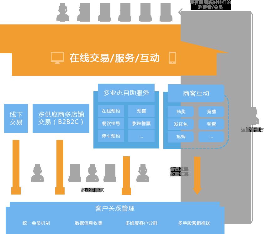 综合百货电子商务平台解决方案,线上线下联动业务运营
